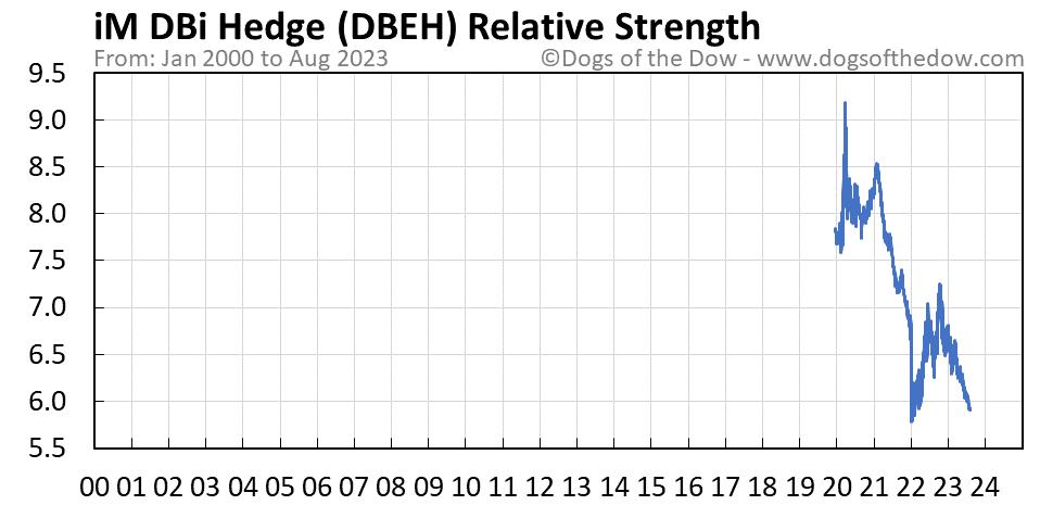 DBEH relative strength chart