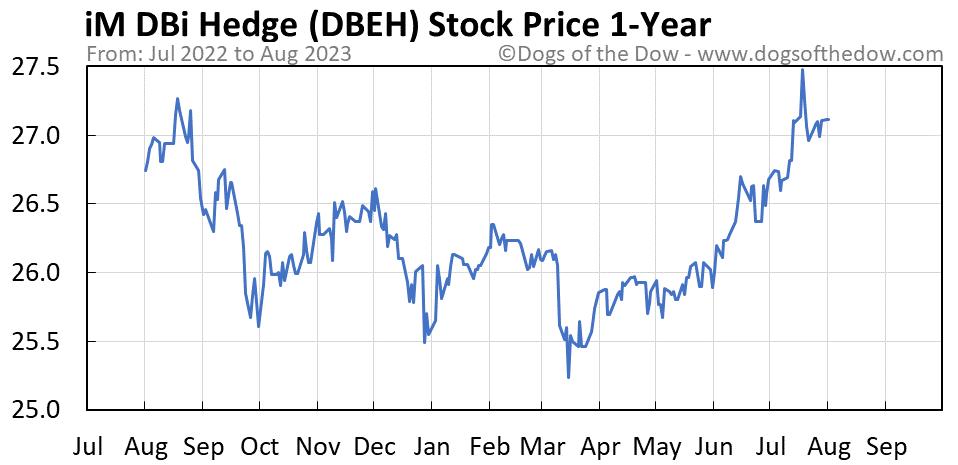 DBEH 1-year stock price chart