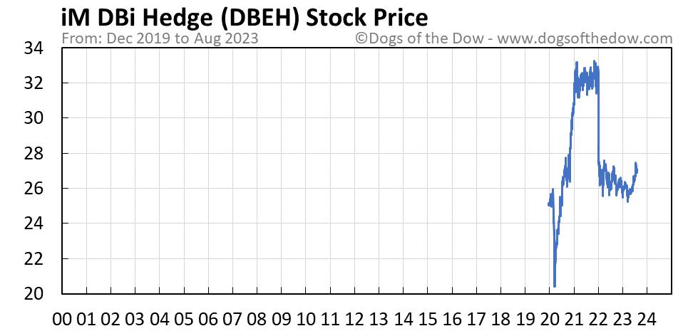 DBEH stock price chart