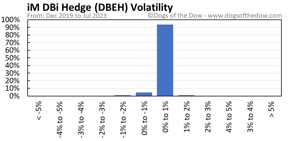 DBEH volatility chart