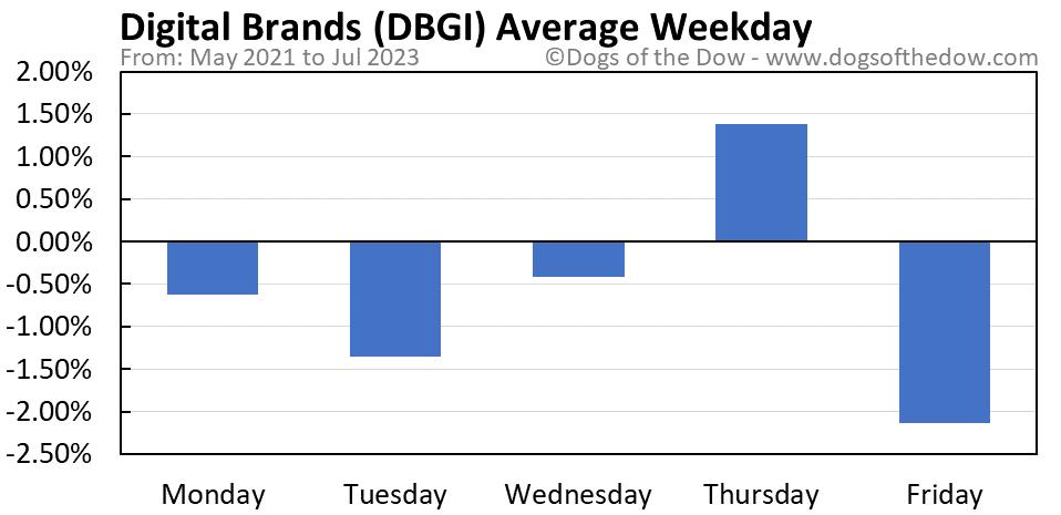 DBGI average weekday chart