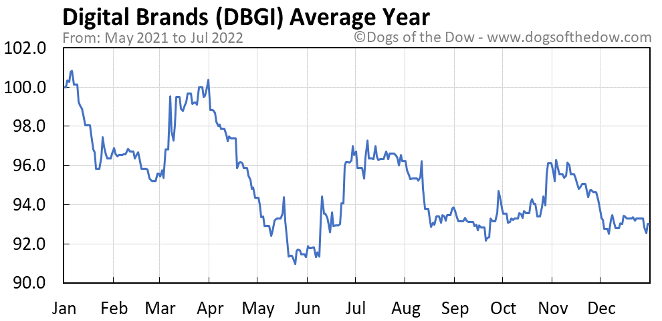 DBGI average year chart