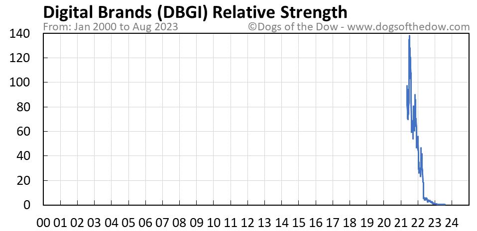 DBGI relative strength chart