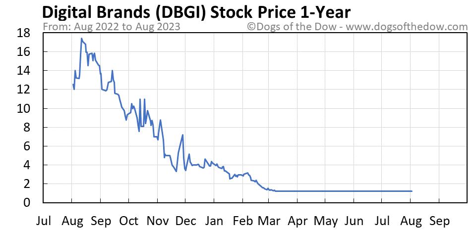 DBGI 1-year stock price chart