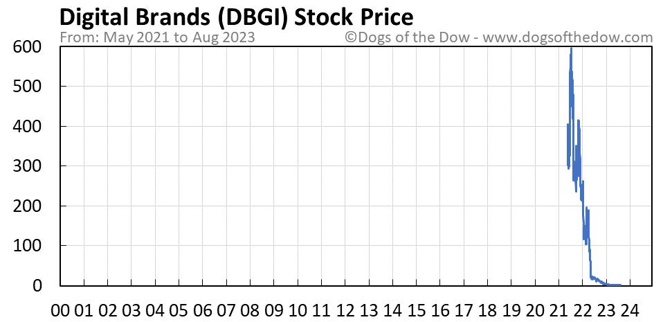 DBGI stock price chart