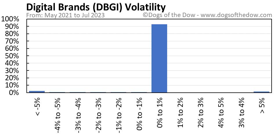 DBGI volatility chart