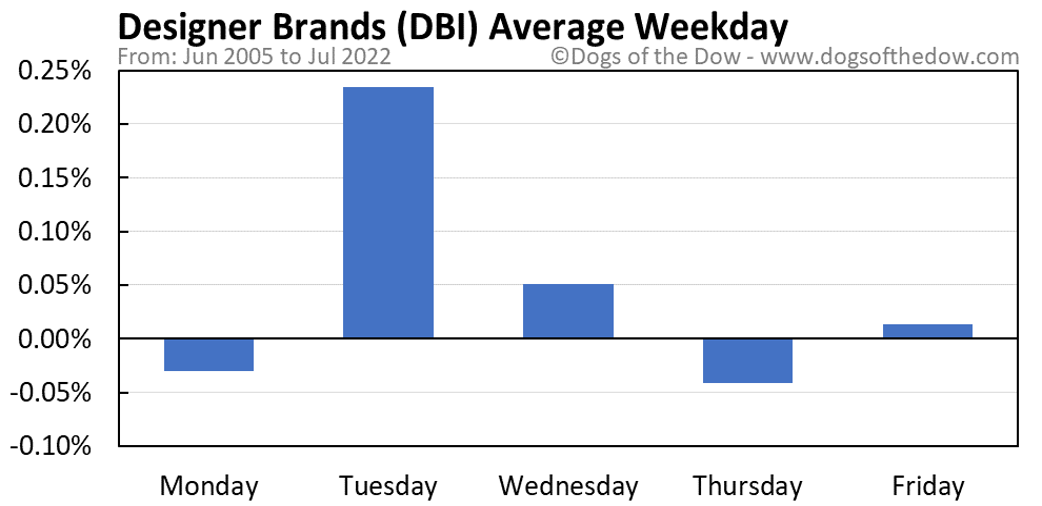 DBI average weekday chart