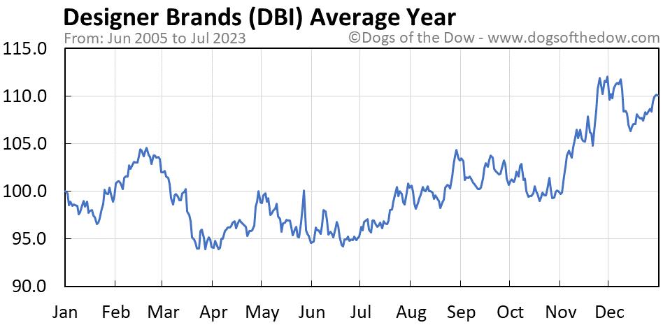 DBI average year chart