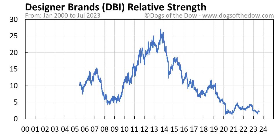 DBI relative strength chart