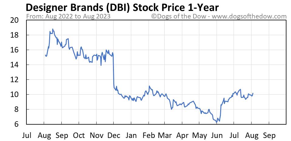 DBI 1-year stock price chart