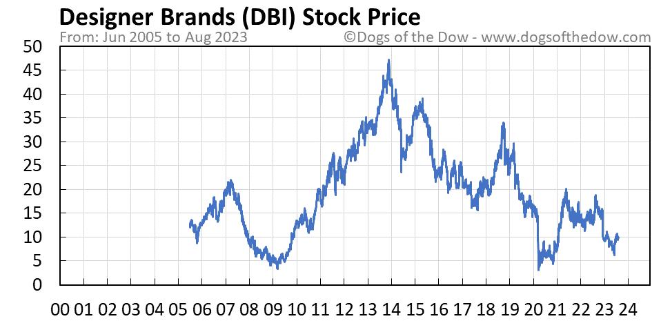 DBI stock price chart