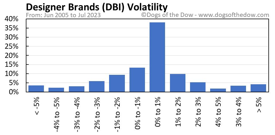 DBI volatility chart