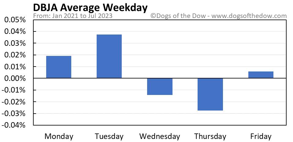 DBJA average weekday chart