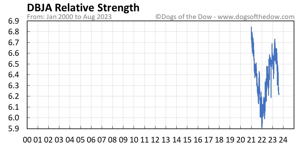 DBJA relative strength chart