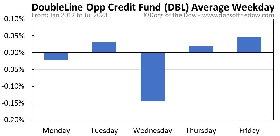 DBL average weekday chart