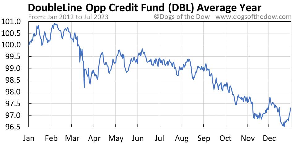 DBL average year chart