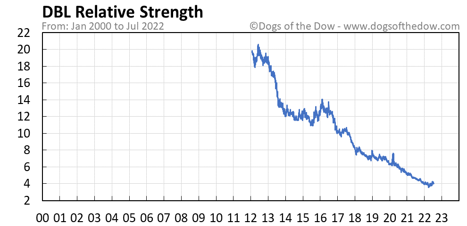 DBL relative strength chart