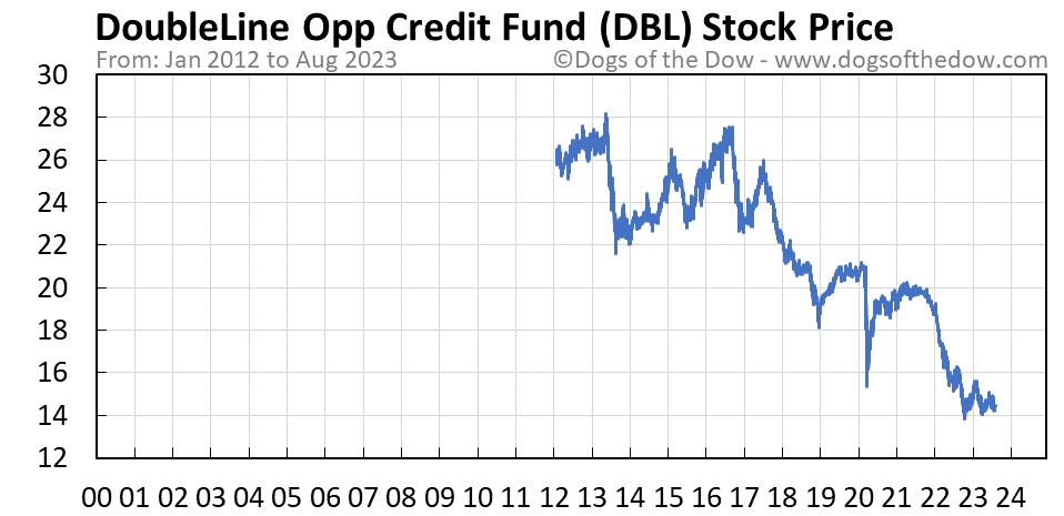DBL stock price chart