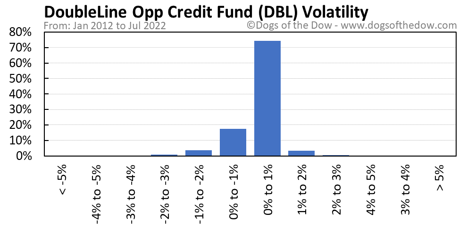 DBL volatility chart