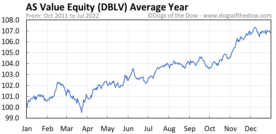 DBLV average year chart