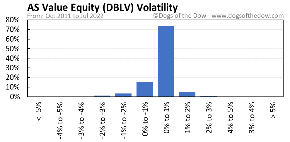 DBLV volatility chart