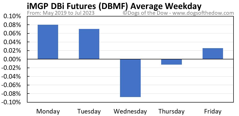DBMF average weekday chart