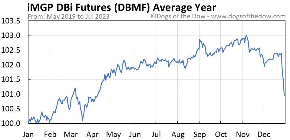DBMF average year chart