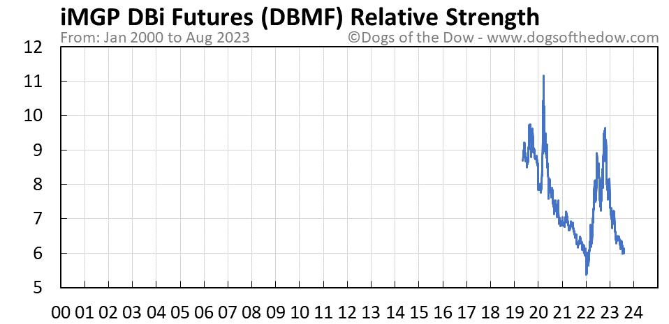 DBMF relative strength chart