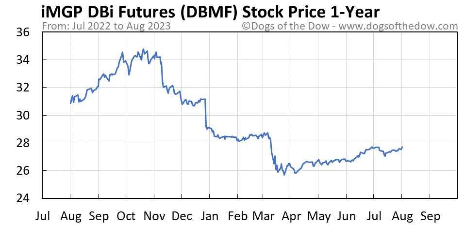 DBMF 1-year stock price chart