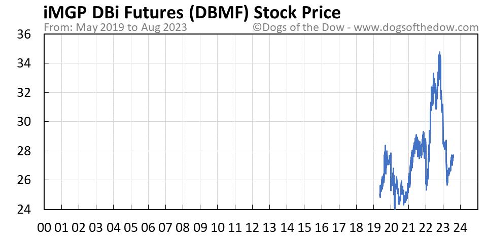 DBMF stock price chart