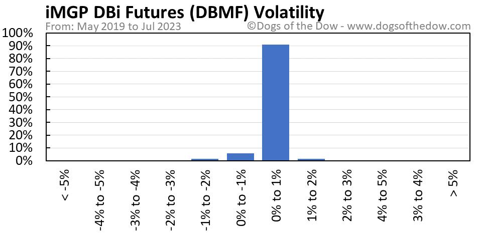 DBMF volatility chart