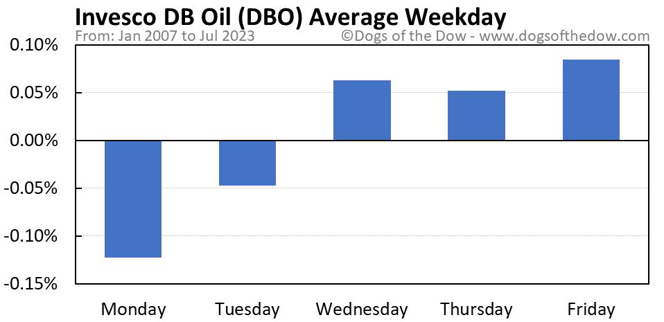 DBO average weekday chart