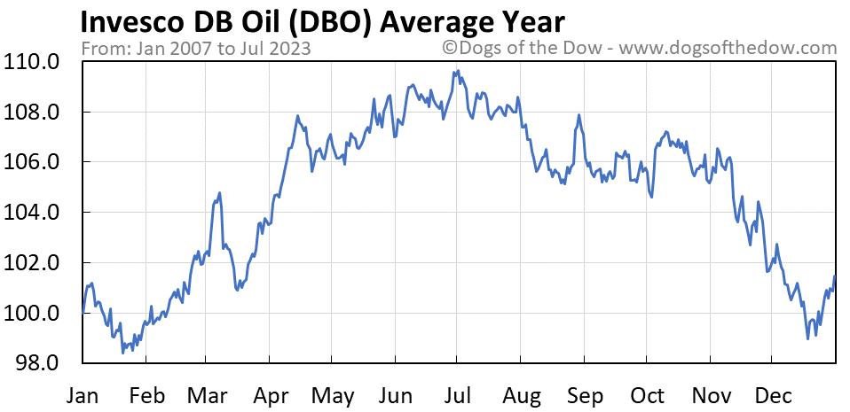 DBO average year chart