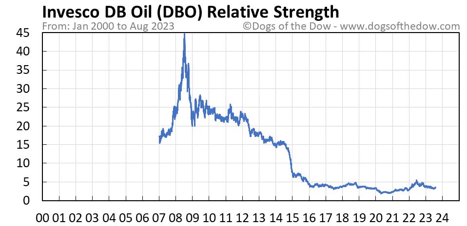 DBO relative strength chart