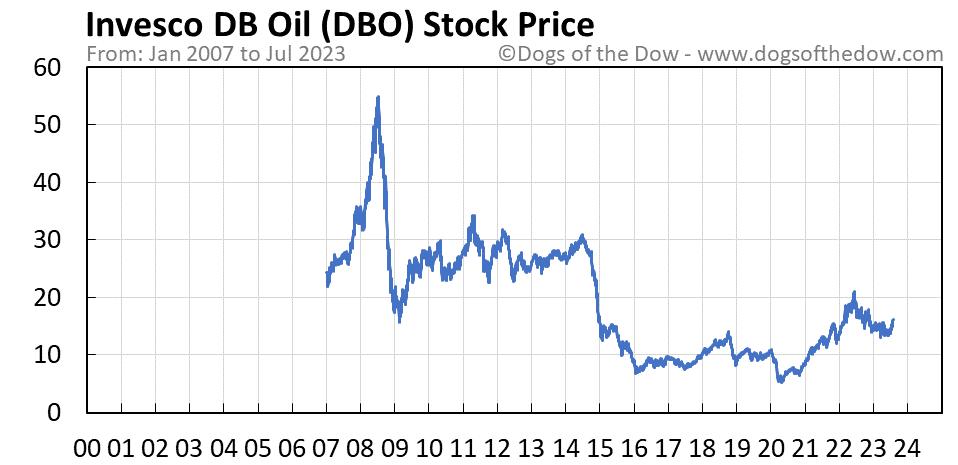 DBO stock price chart