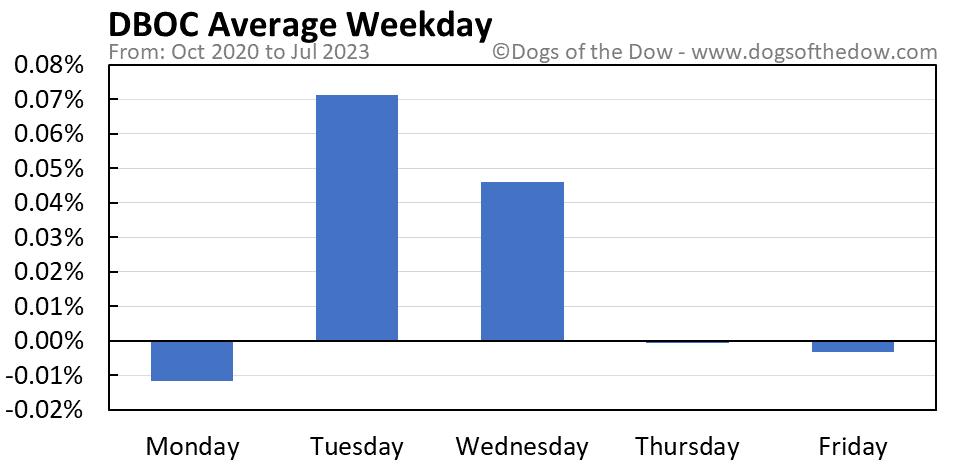 DBOC average weekday chart