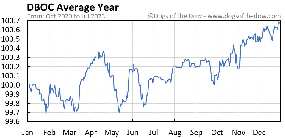 DBOC average year chart
