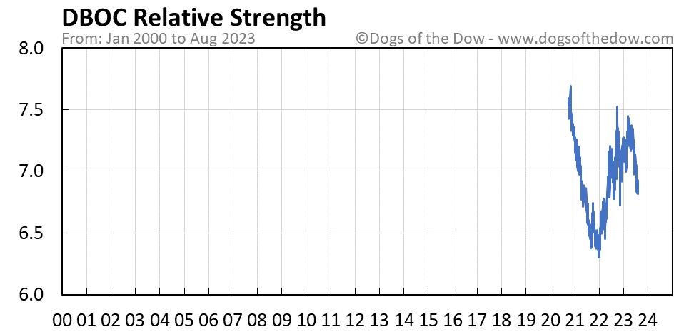 DBOC relative strength chart