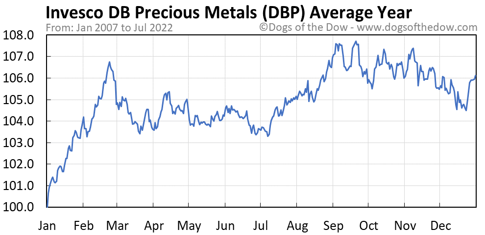 DBP average year chart