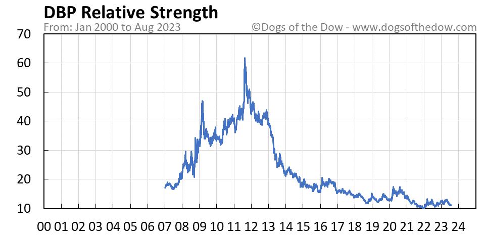DBP relative strength chart