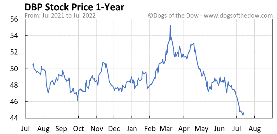 DBP 1-year stock price chart