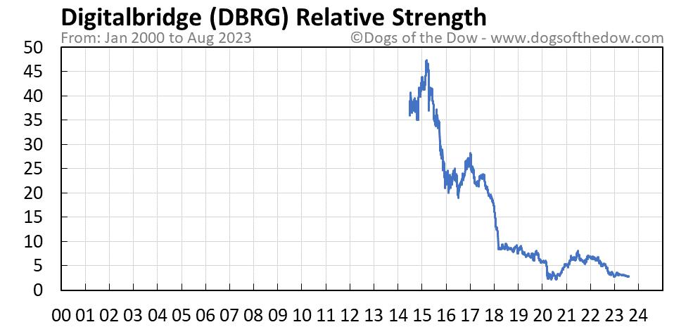 DBRG relative strength chart