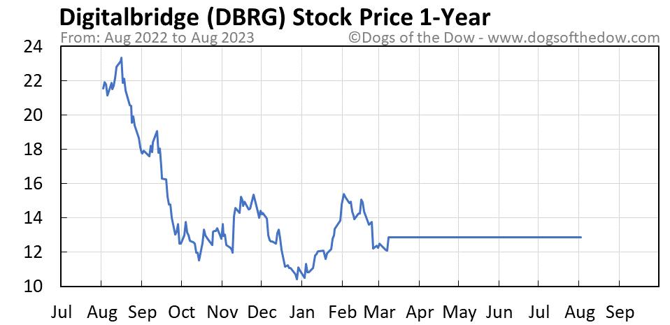 DBRG 1-year stock price chart