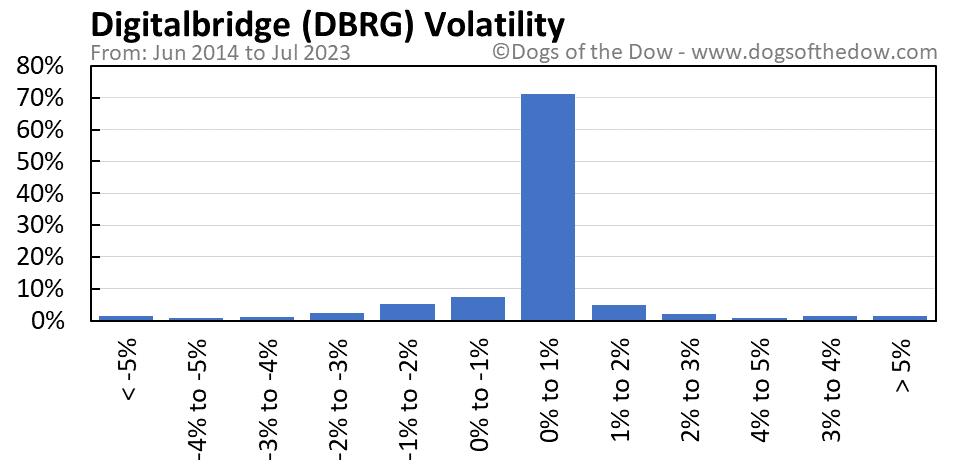 DBRG volatility chart