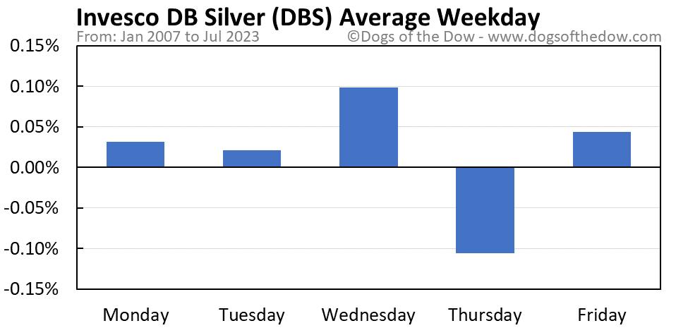 DBS average weekday chart