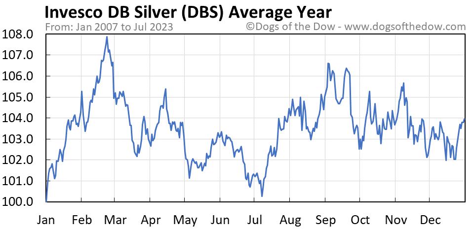 DBS average year chart