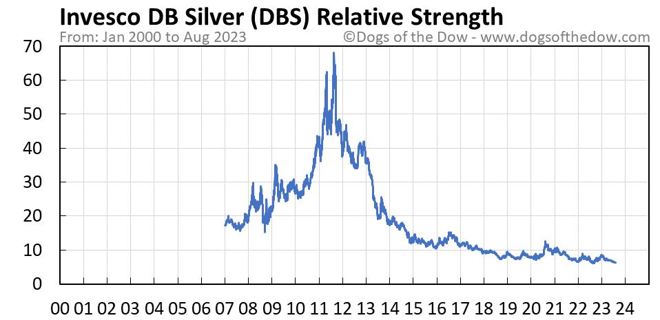 DBS relative strength chart