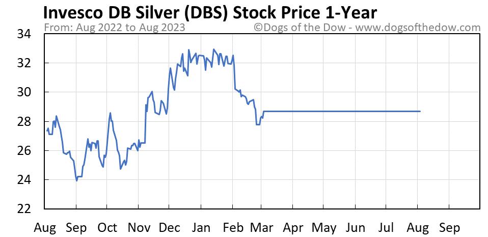 DBS 1-year stock price chart
