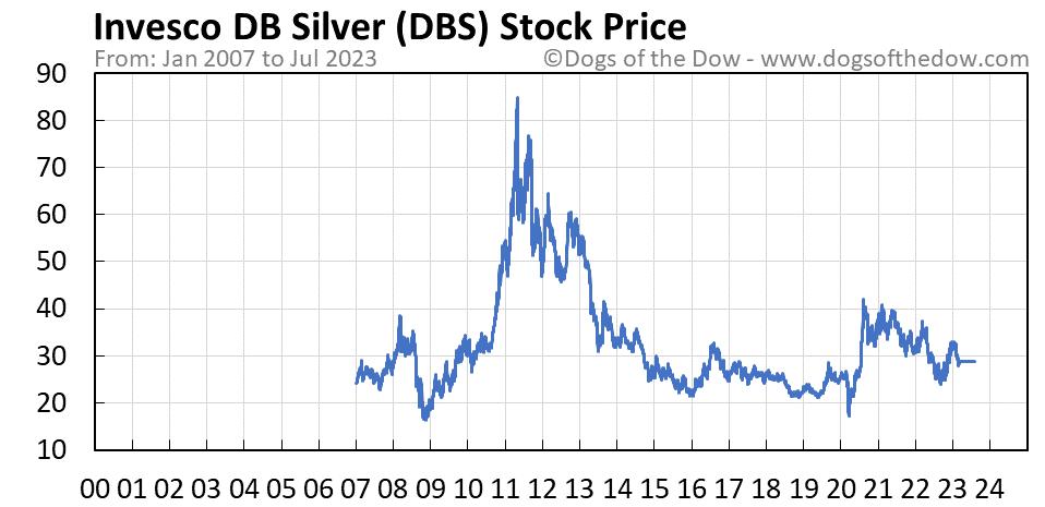 DBS stock price chart