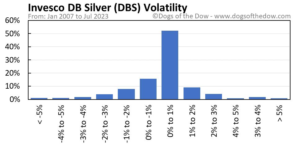 DBS volatility chart